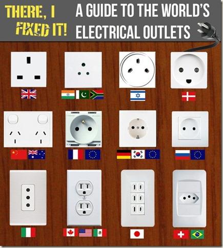 Contactos Electricos del Mundo